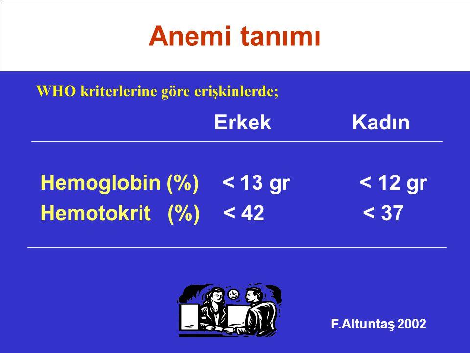 Anemi tanımı Erkek Kadın Hemoglobin (%) < 13 gr < 12 gr