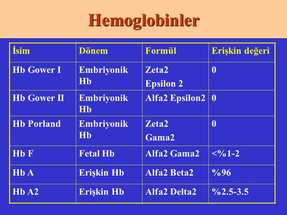 Hemoglobinler İsim Dönem Formül Erişkin değeri Hb Gower I