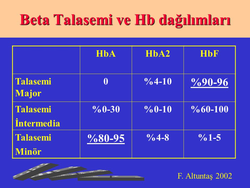 Beta Talasemi ve Hb dağılımları