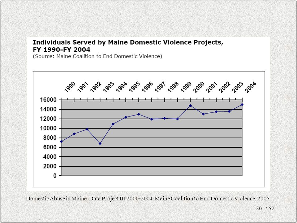 Domestic Abuse in Maine. Data Project III 2000-2004