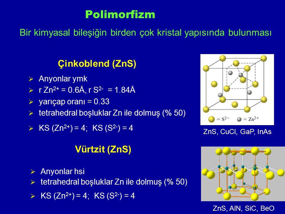 Polimorfizm Bir kimyasal bileşiğin birden çok kristal yapısında bulunması. Çinkoblend (ZnS) Anyonlar ymk.