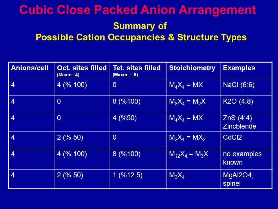 Cubic Close Packed Anion Arrangement