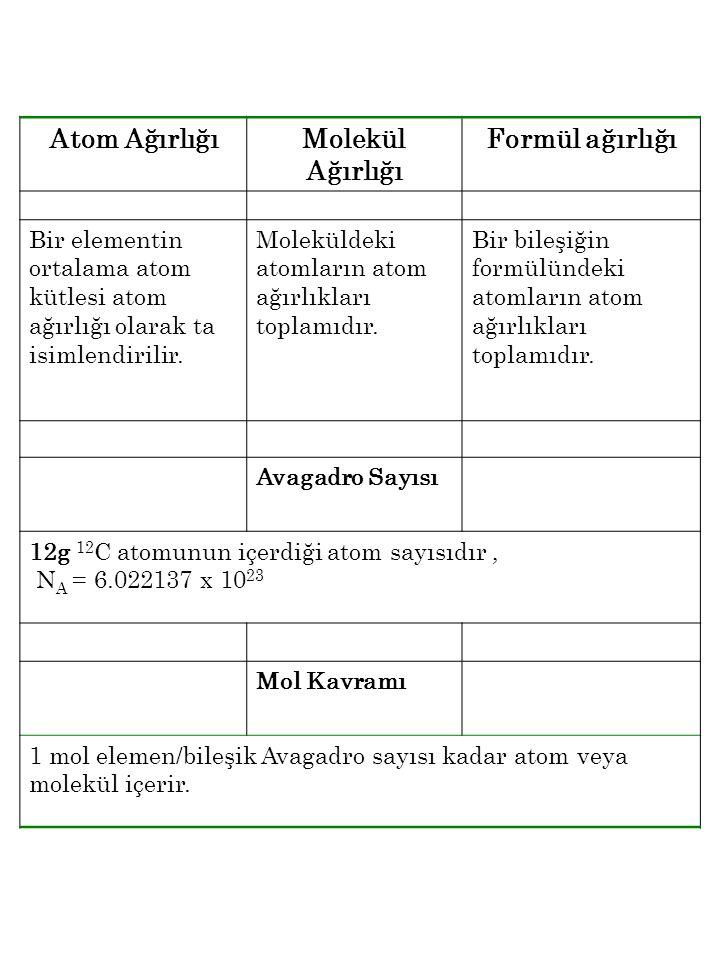 Atom Ağırlığı Molekül Ağırlığı Formül ağırlığı