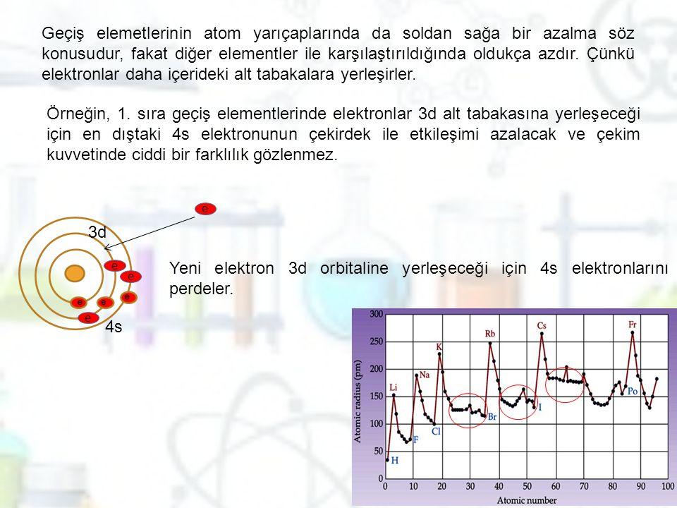 Geçiş elemetlerinin atom yarıçaplarında da soldan sağa bir azalma söz konusudur, fakat diğer elementler ile karşılaştırıldığında oldukça azdır. Çünkü elektronlar daha içerideki alt tabakalara yerleşirler.