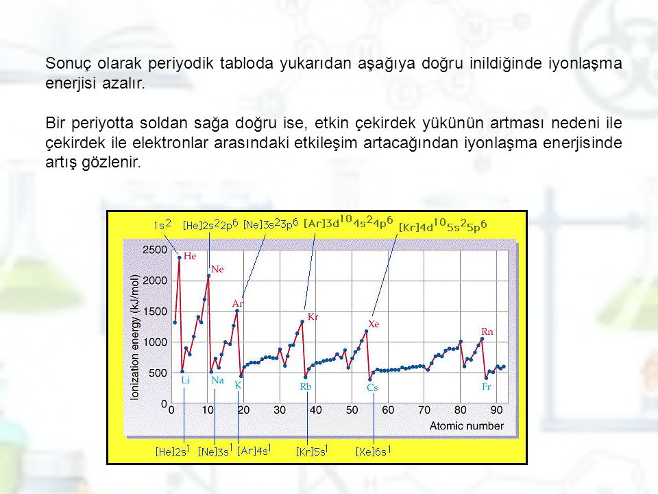 Sonuç olarak periyodik tabloda yukarıdan aşağıya doğru inildiğinde iyonlaşma enerjisi azalır.