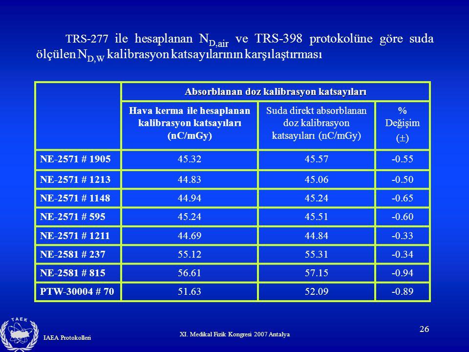 TRS-277 ile hesaplanan ND,air ve TRS-398 protokolüne göre suda ölçülen ND,W kalibrasyon katsayılarının karşılaştırması