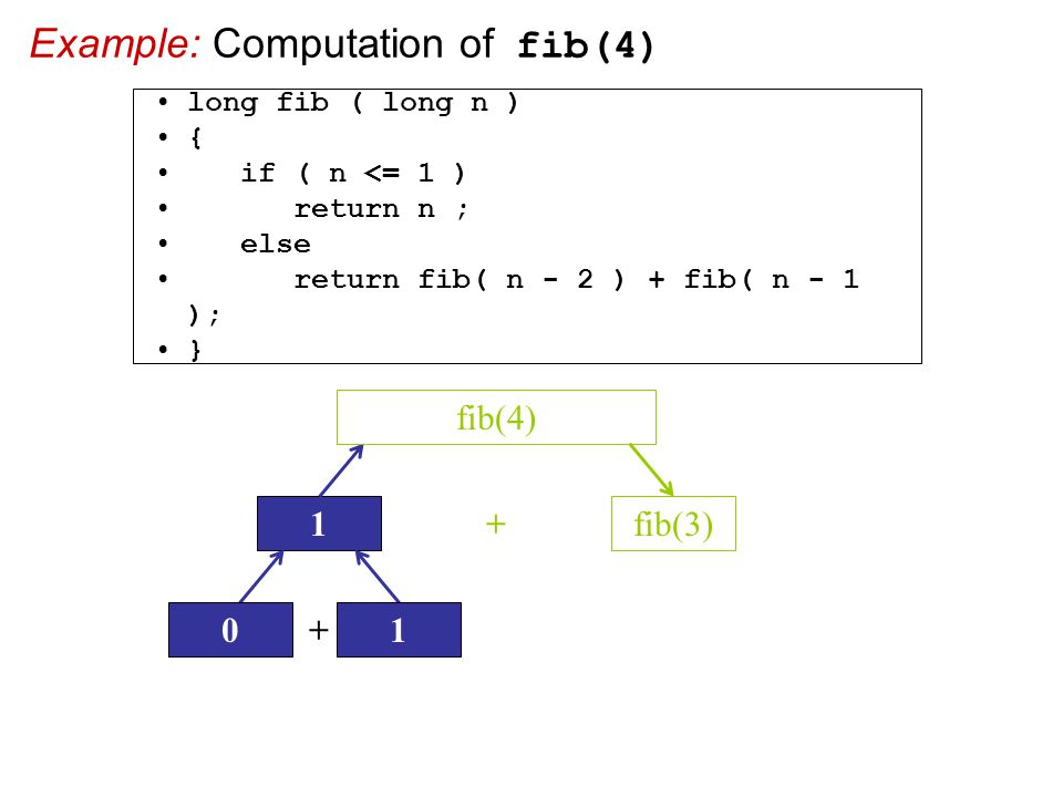 Example: Computation of fib(4)