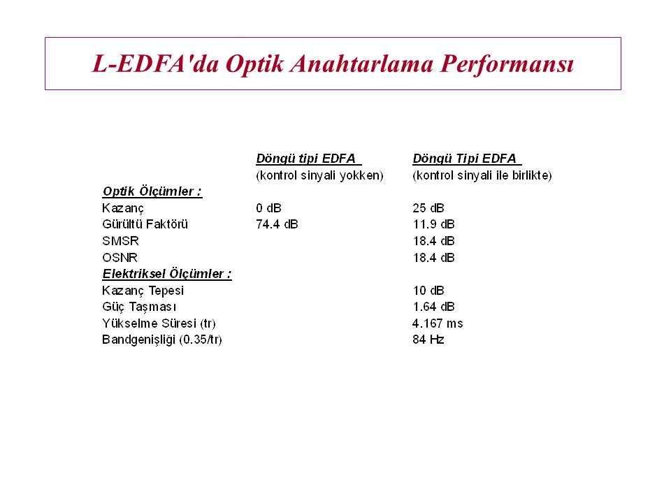 L-EDFA da Optik Anahtarlama Performansı