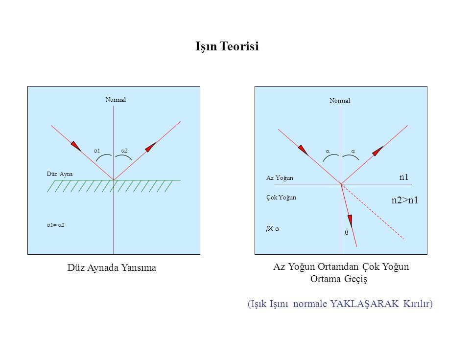 Işın Teorisi n2>n1 Düz Aynada Yansıma Az Yoğun Ortamdan Çok Yoğun