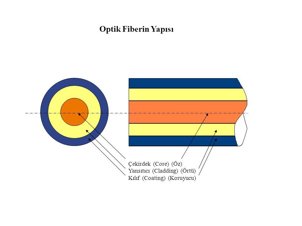 Optik Fiberin Yapısı Çekirdek (Core) (Öz) Yansıtıcı (Cladding) (Örtü)