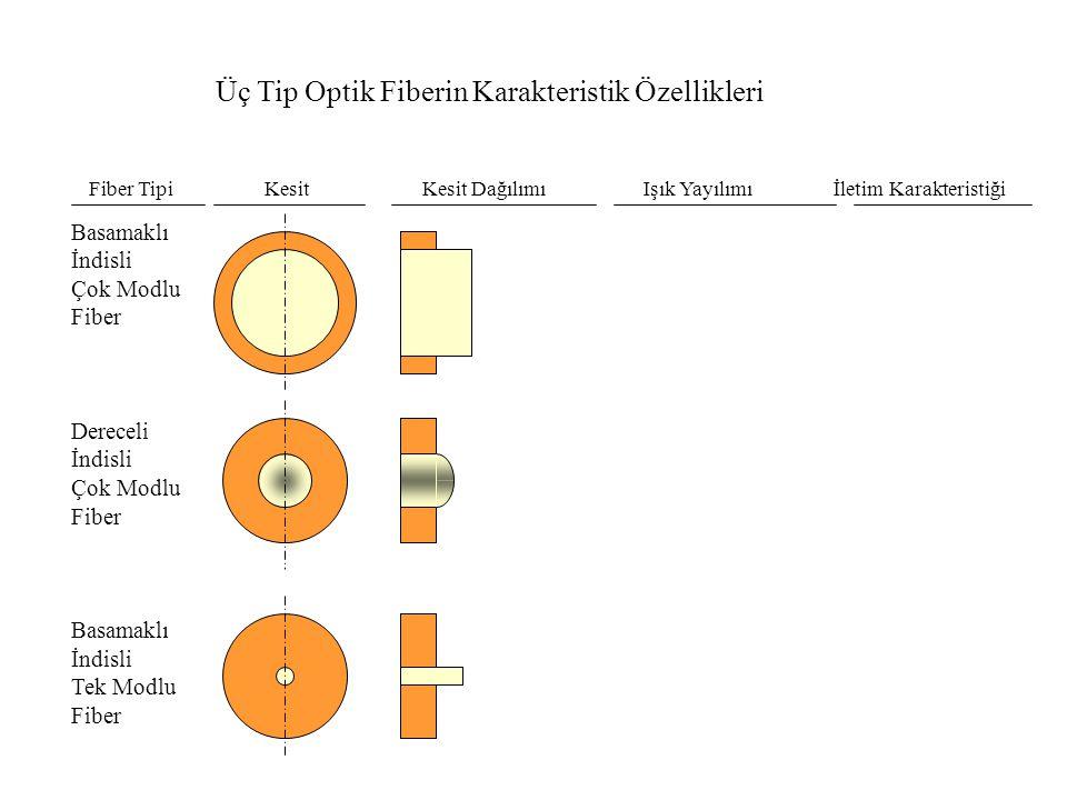 Üç Tip Optik Fiberin Karakteristik Özellikleri