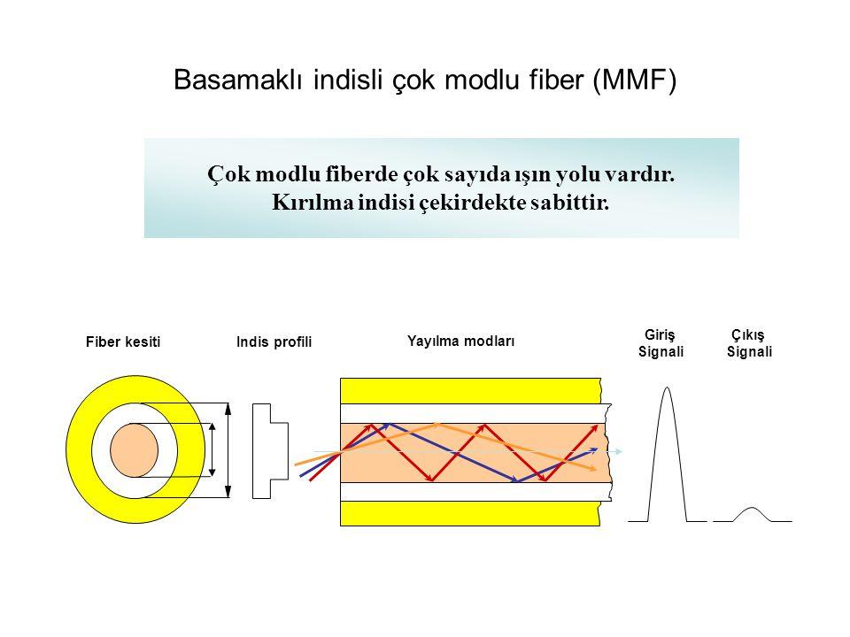 Basamaklı indisli çok modlu fiber (MMF)
