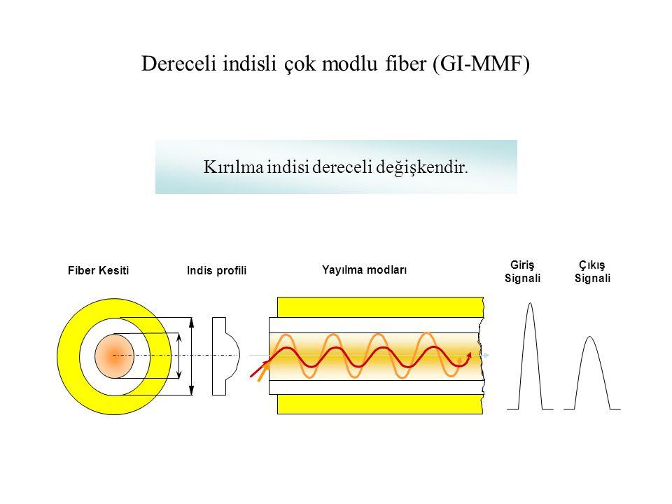 Dereceli indisli çok modlu fiber (GI-MMF)