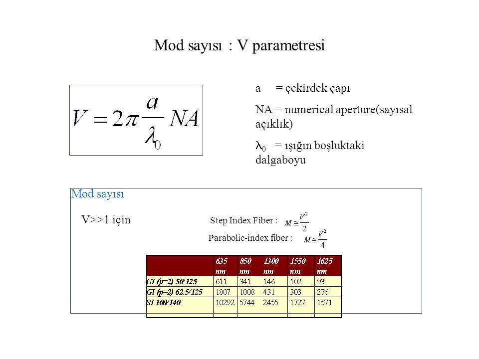 Mod sayısı : V parametresi