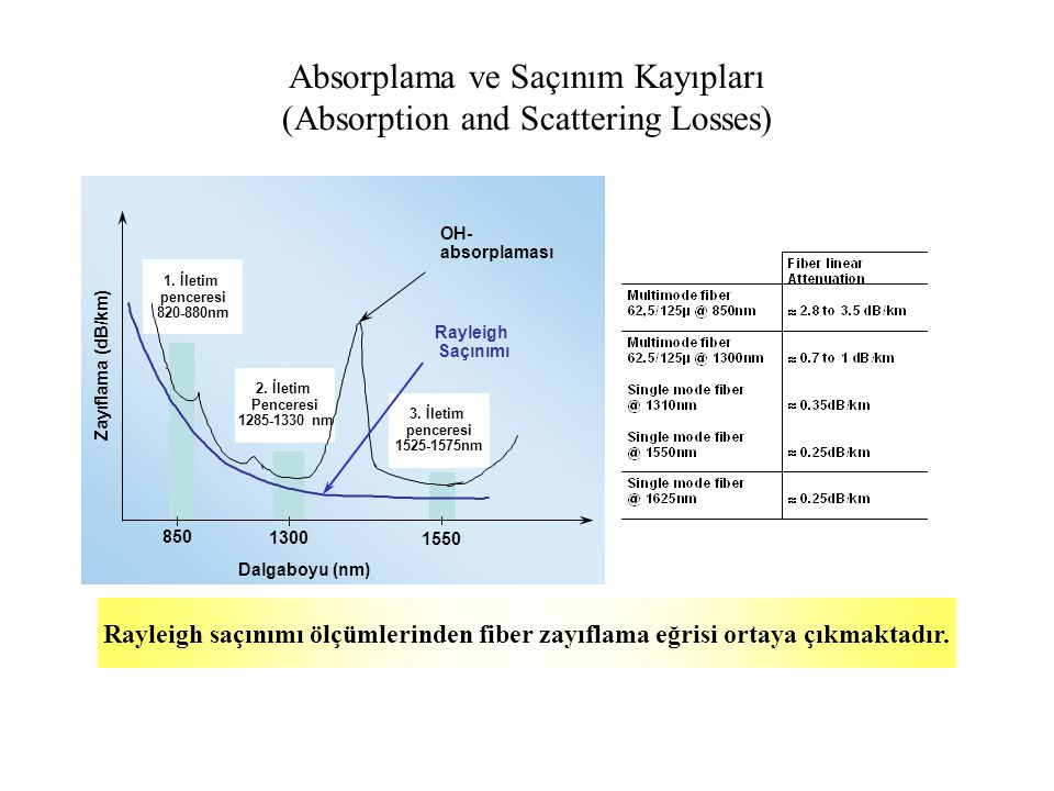 Absorplama ve Saçınım Kayıpları (Absorption and Scattering Losses)