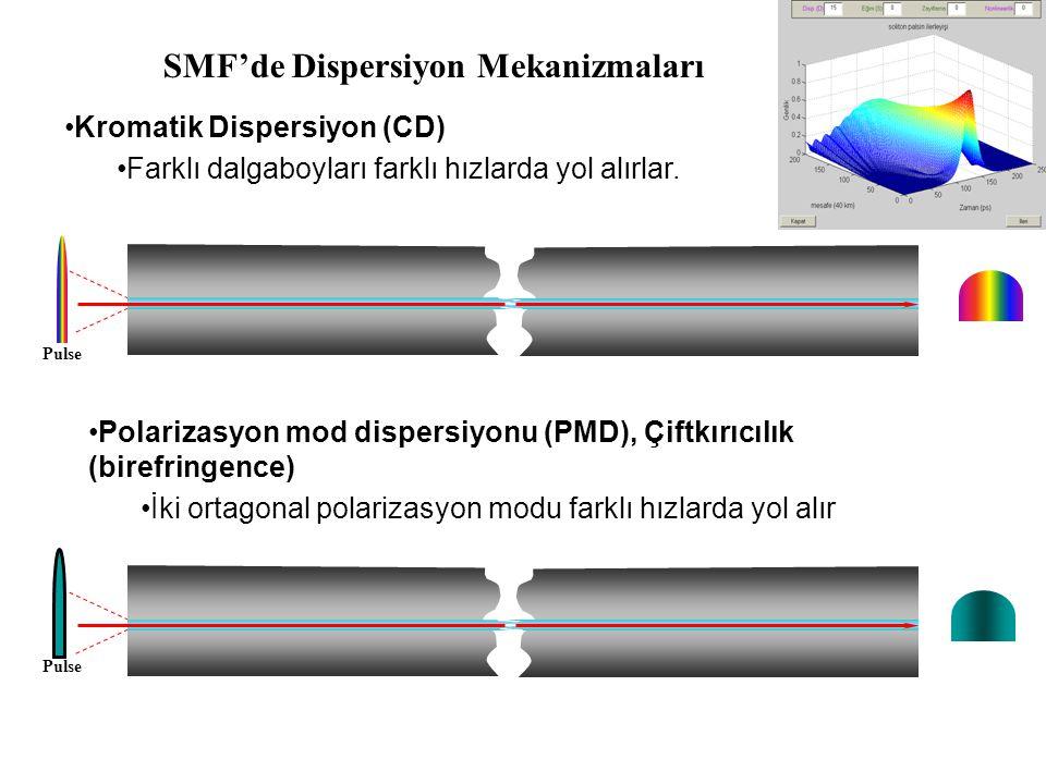 SMF'de Dispersiyon Mekanizmaları