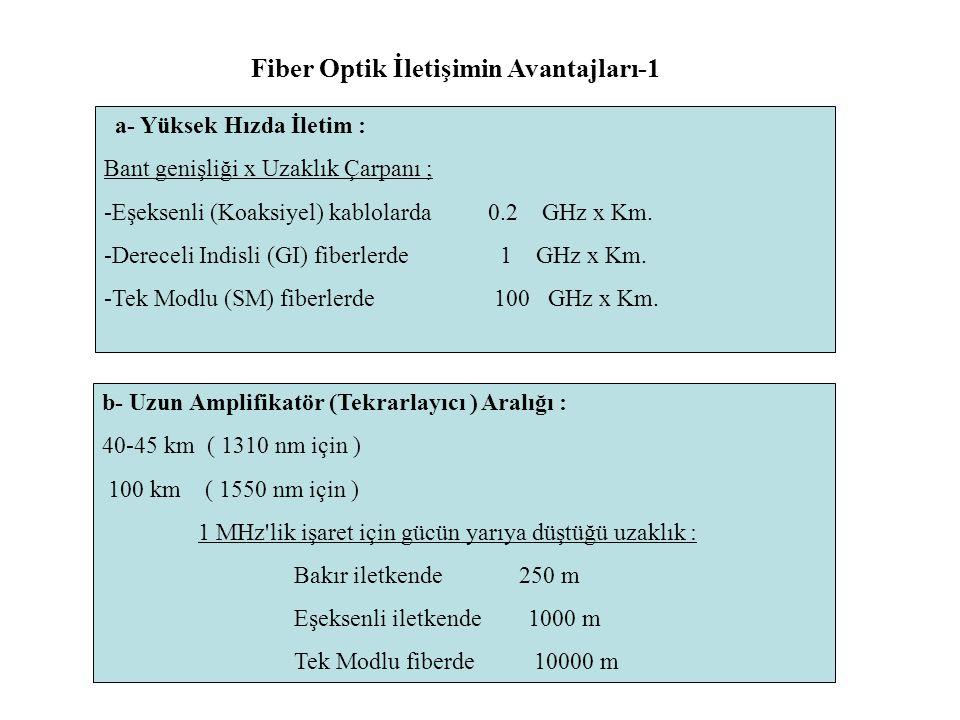 Fiber Optik İletişimin Avantajları-1