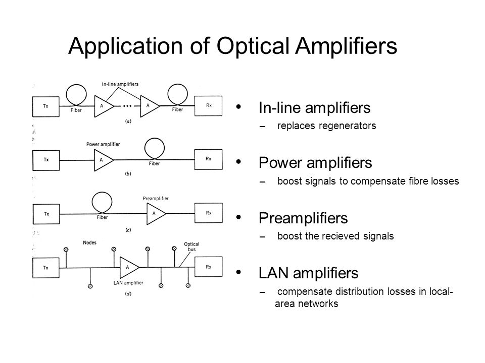 Application of Optical Amplifiers