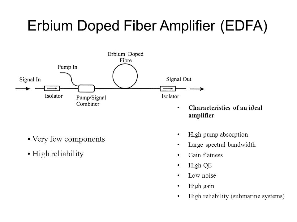 Erbium Doped Fiber Amplifier (EDFA)