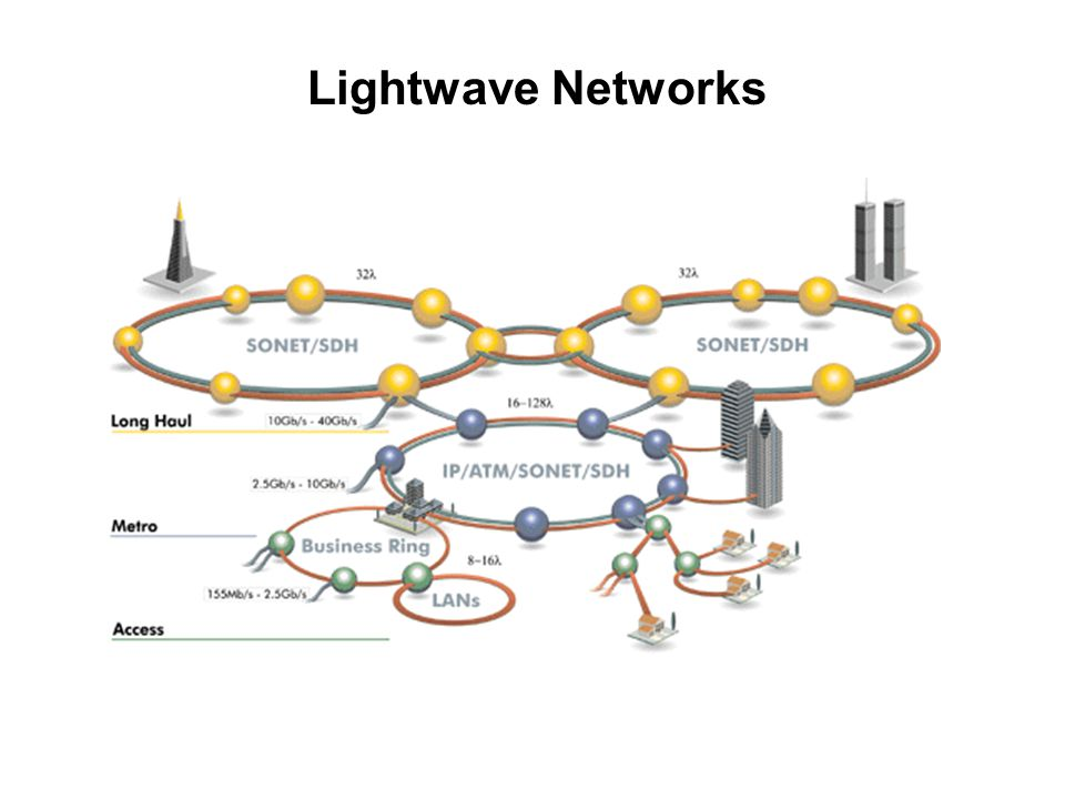 Lightwave Networks