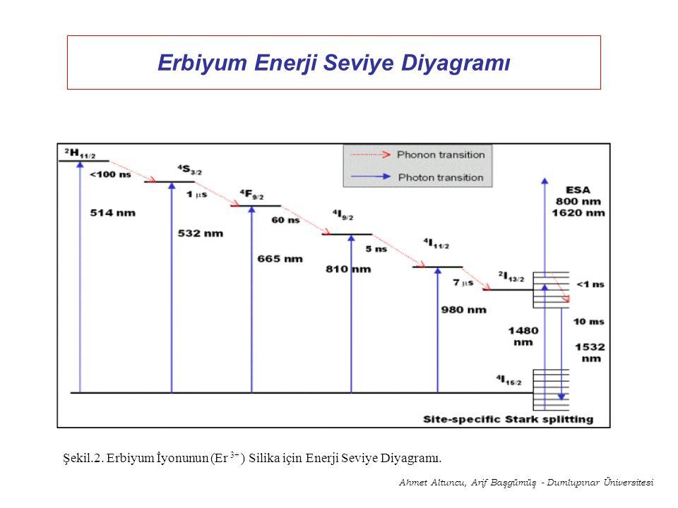 Erbiyum Enerji Seviye Diyagramı
