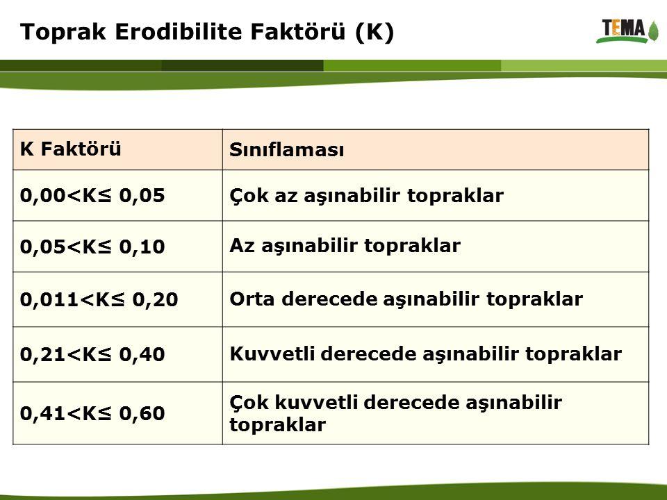 Toprak Erodibilite Faktörü (K)