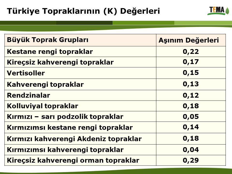 Türkiye Topraklarının (K) Değerleri