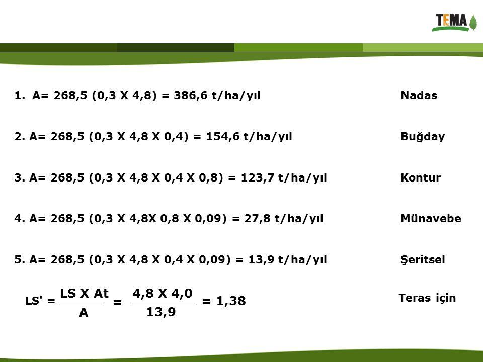 A= 268,5 (0,3 X 4,8) = 386,6 t/ha/yıl Nadas 2. A= 268,5 (0,3 X 4,8 X 0,4) = 154,6 t/ha/yıl Buğday.