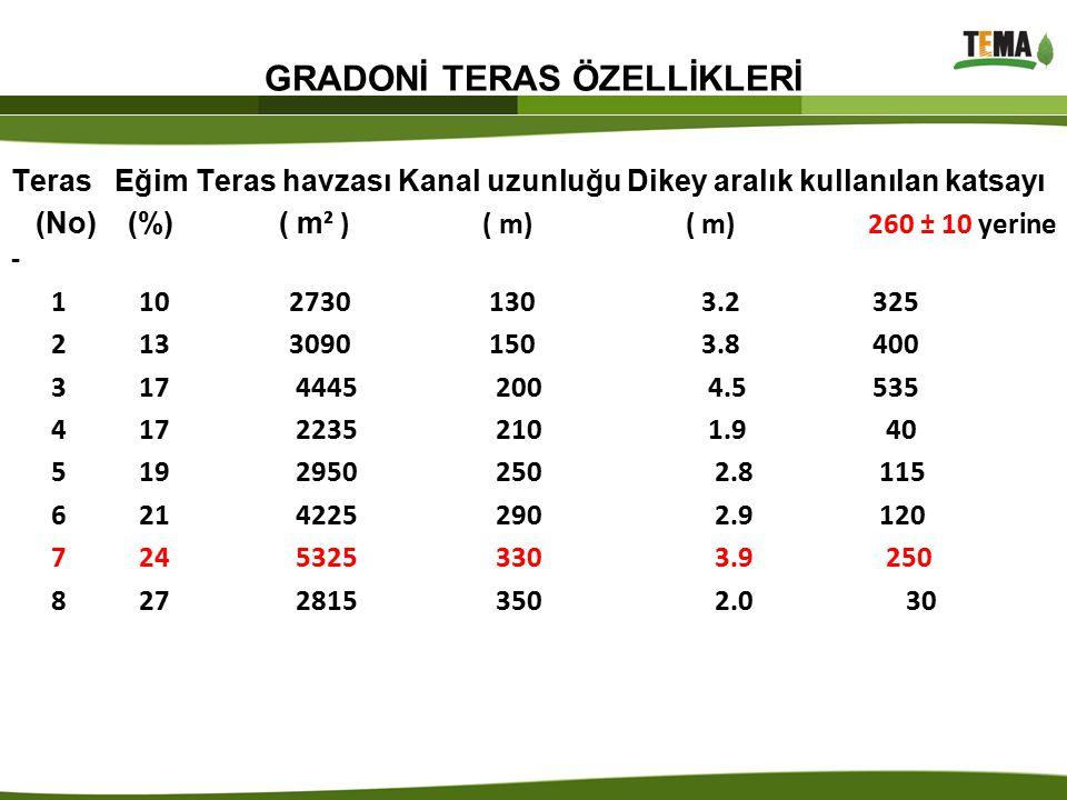 GRADONİ TERAS ÖZELLİKLERİ