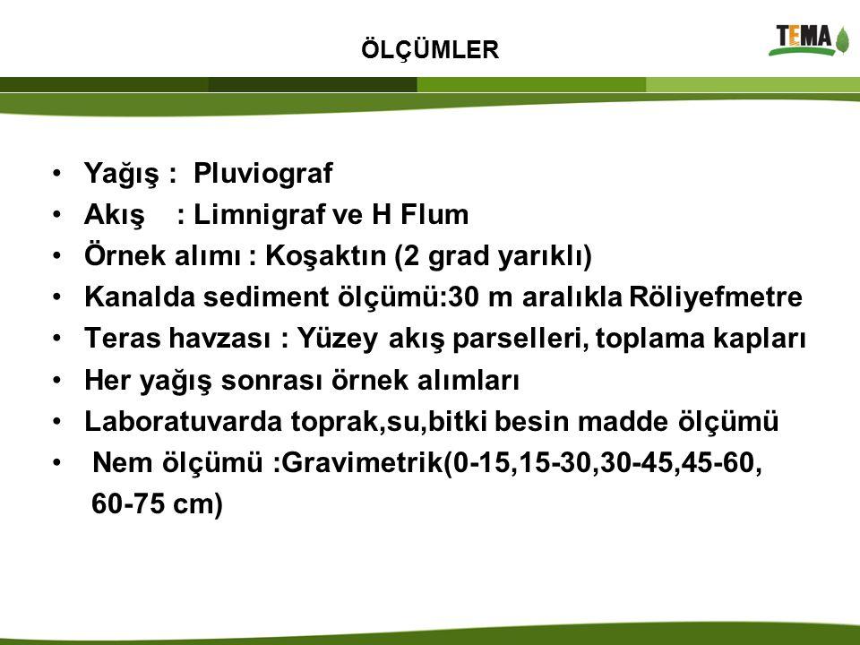 Akış : Limnigraf ve H Flum Örnek alımı : Koşaktın (2 grad yarıklı)