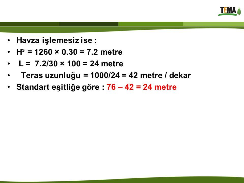 Havza işlemesiz ise : H³ = 1260 × 0.30 = 7.2 metre. L = 7.2/30 × 100 = 24 metre. Teras uzunluğu = 1000/24 = 42 metre / dekar.