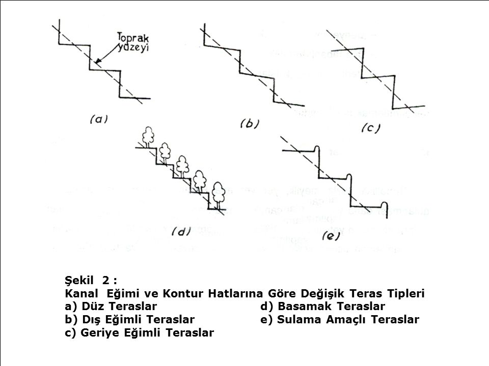 Şekil 2 : Kanal Eğimi ve Kontur Hatlarına Göre Değişik Teras Tipleri a) Düz Teraslar d) Basamak Teraslar b) Dış Eğimli Teraslar e) Sulama Amaçlı Teraslar c) Geriye Eğimli Teraslar