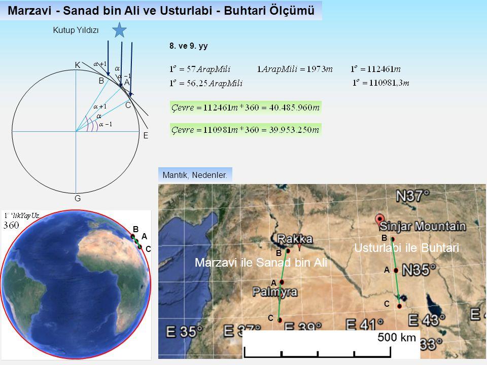 Marzavi - Sanad bin Ali ve Usturlabi - Buhtari Ölçümü