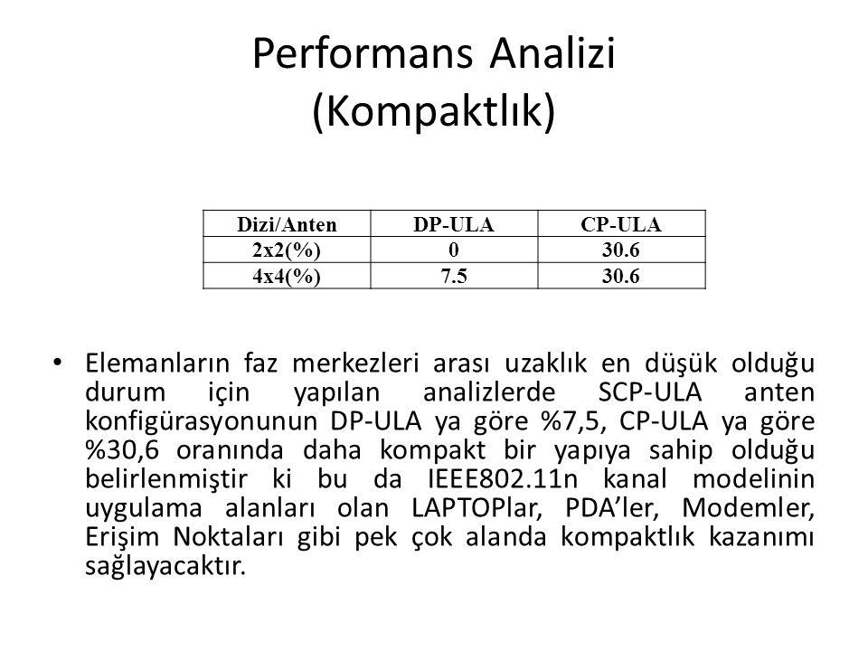 Performans Analizi (Kompaktlık)