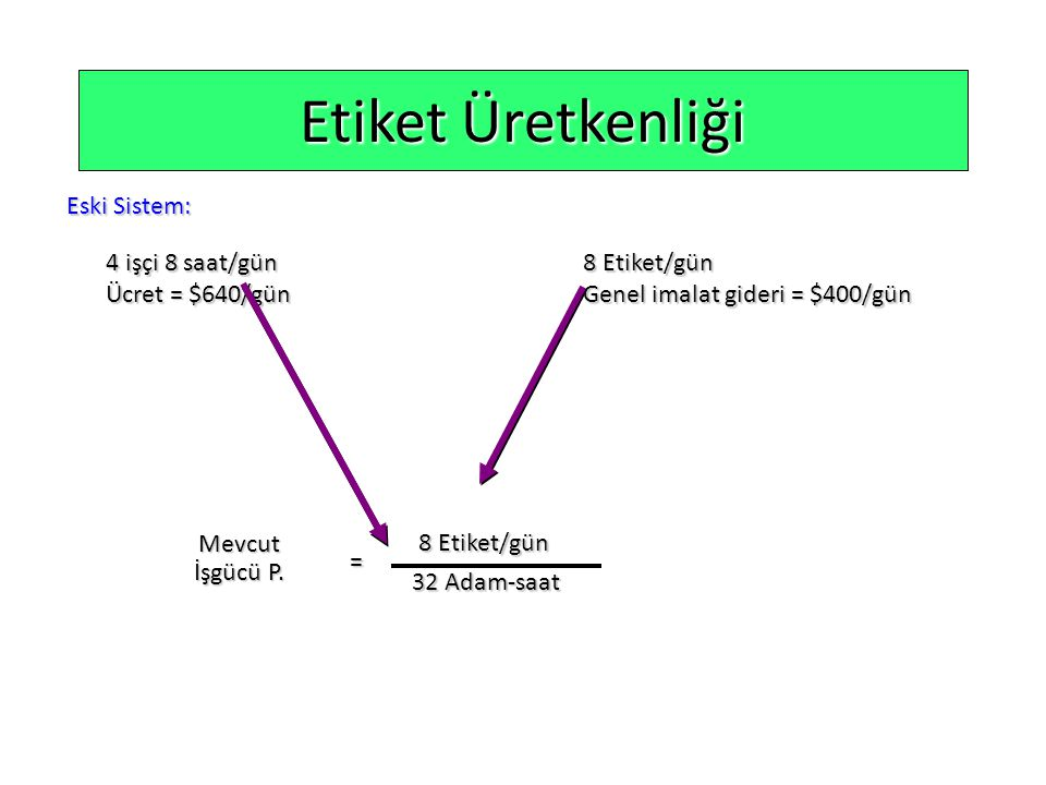 Etiket Üretkenliği Eski Sistem: 4 işçi 8 saat/gün 8 Etiket/gün