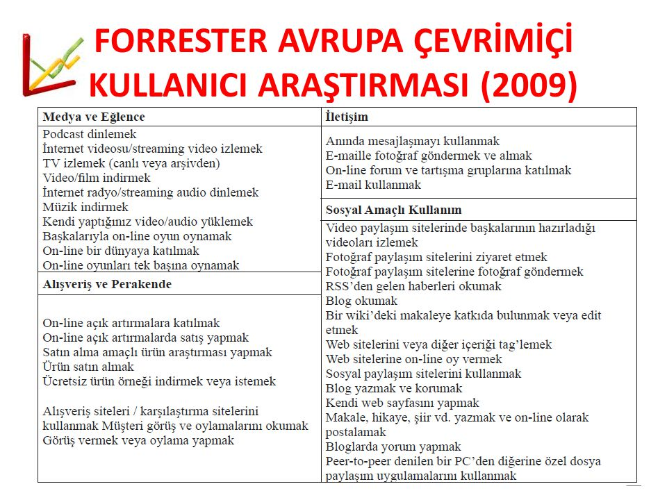 FORRESTER AVRUPA ÇEVRİMİÇİ KULLANICI ARAŞTIRMASI (2009)