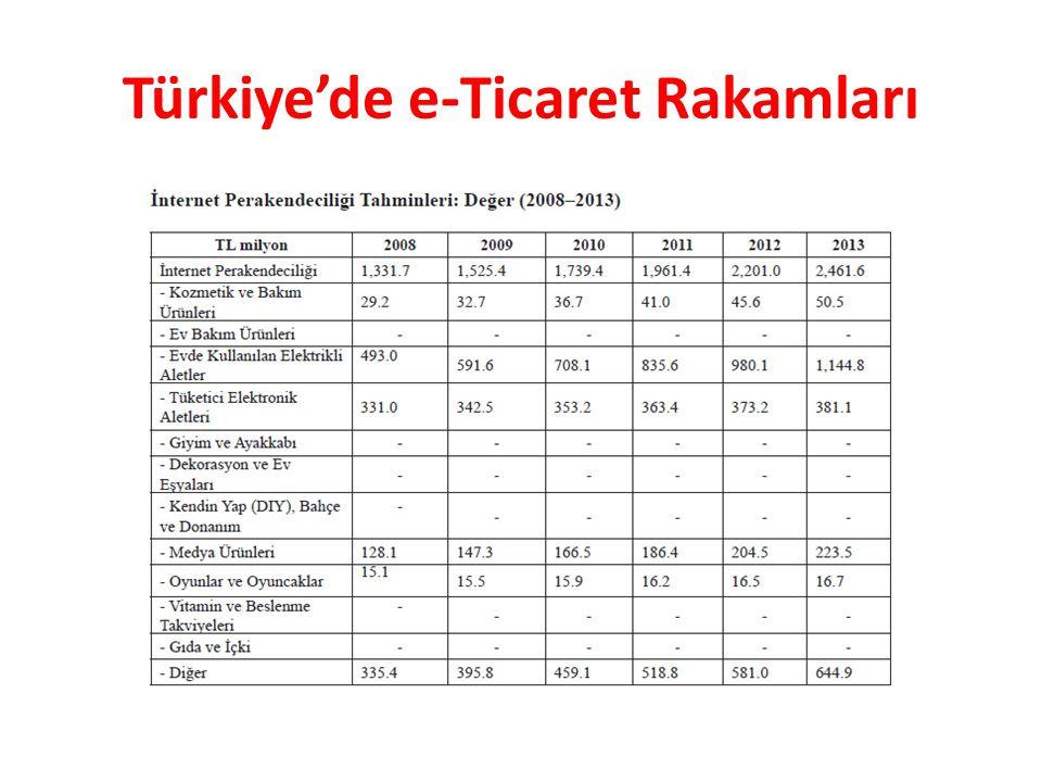 Türkiye'de e-Ticaret Rakamları