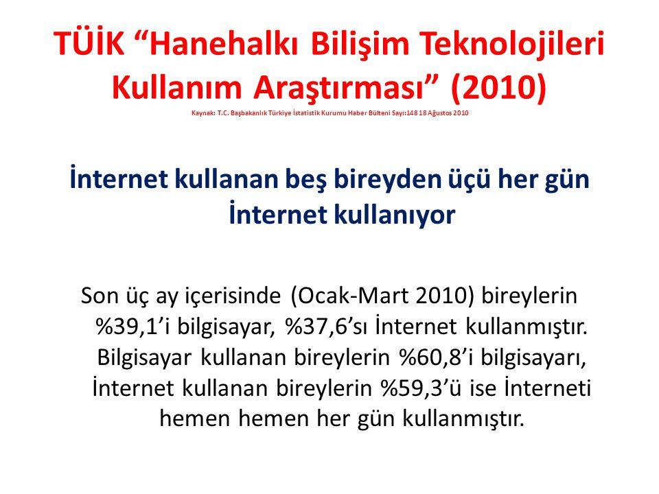 İnternet kullanan beş bireyden üçü her gün İnternet kullanıyor