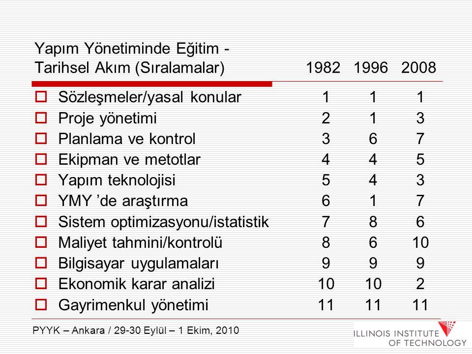 Yapım Yönetiminde Eğitim - Tarihsel Akım (Sıralamalar) 1982 1996 2008