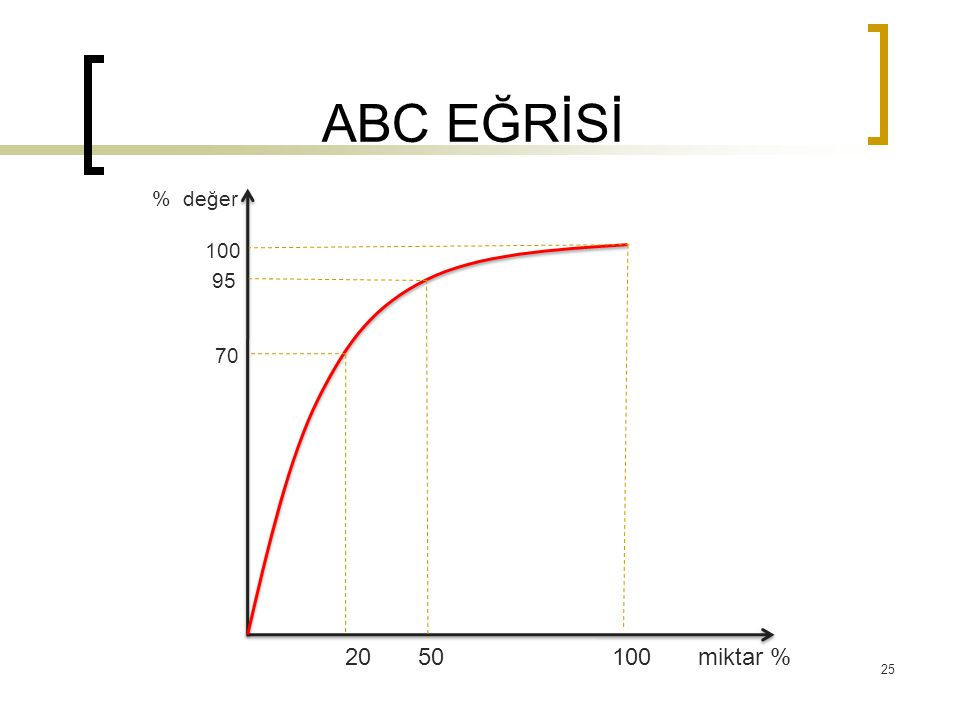 ABC EĞRİSİ % değer 100 95 70 20 50 100 miktar %