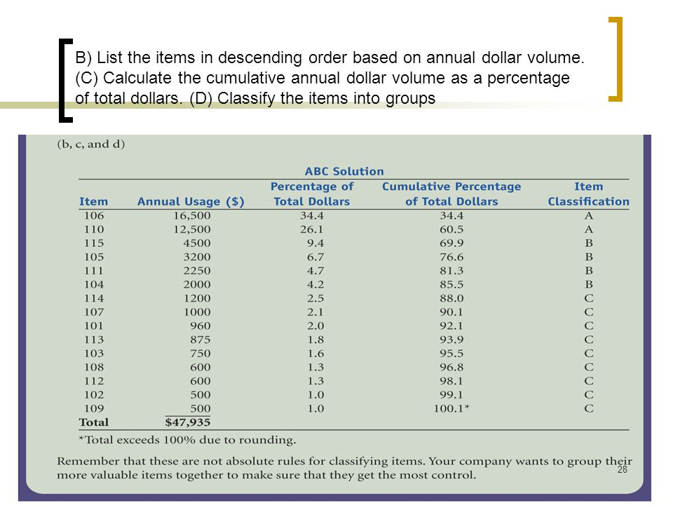 B) List the items in descending order based on annual dollar volume