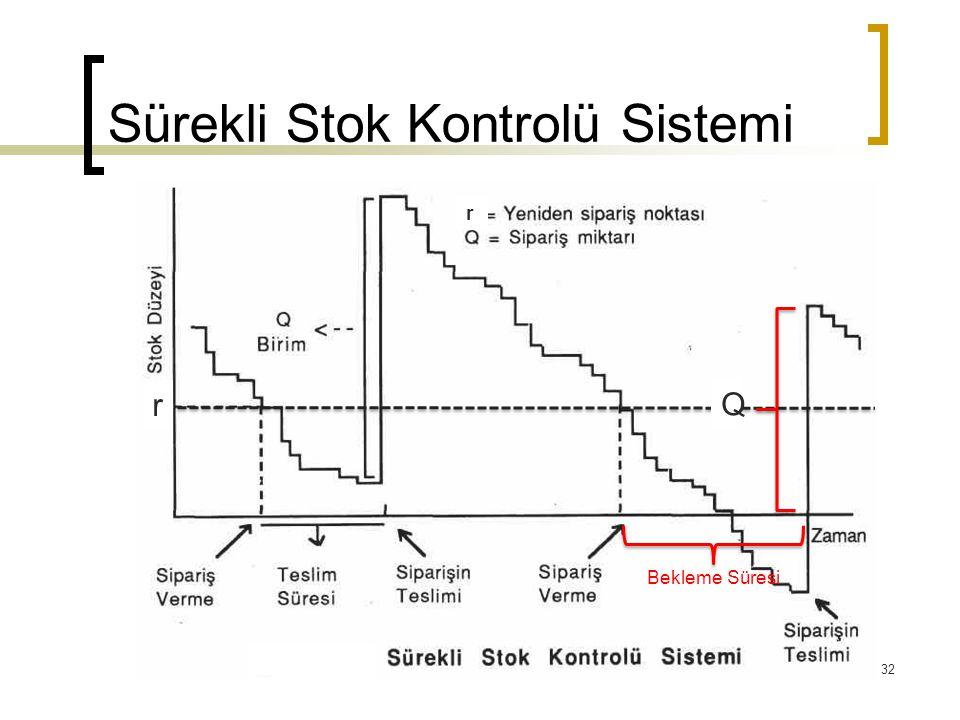 Sürekli Stok Kontrolü Sistemi