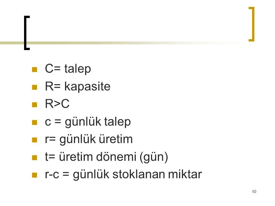 C= talep R= kapasite. R>C. c = günlük talep. r= günlük üretim.