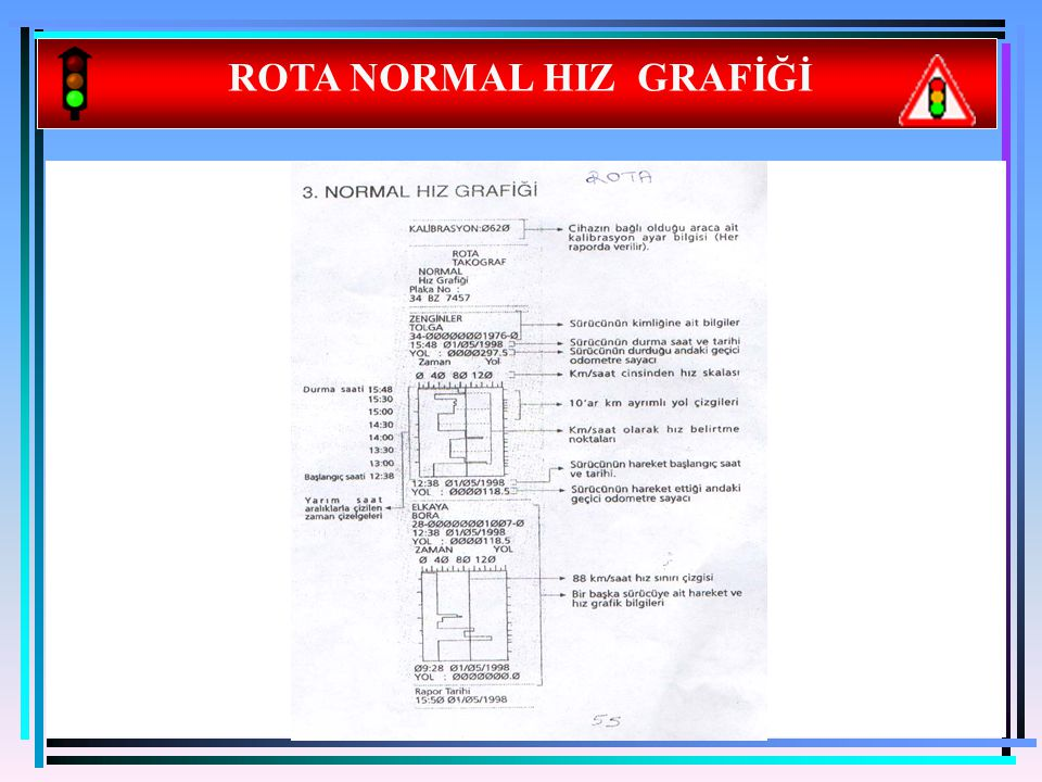 ROTA NORMAL HIZ GRAFİĞİ