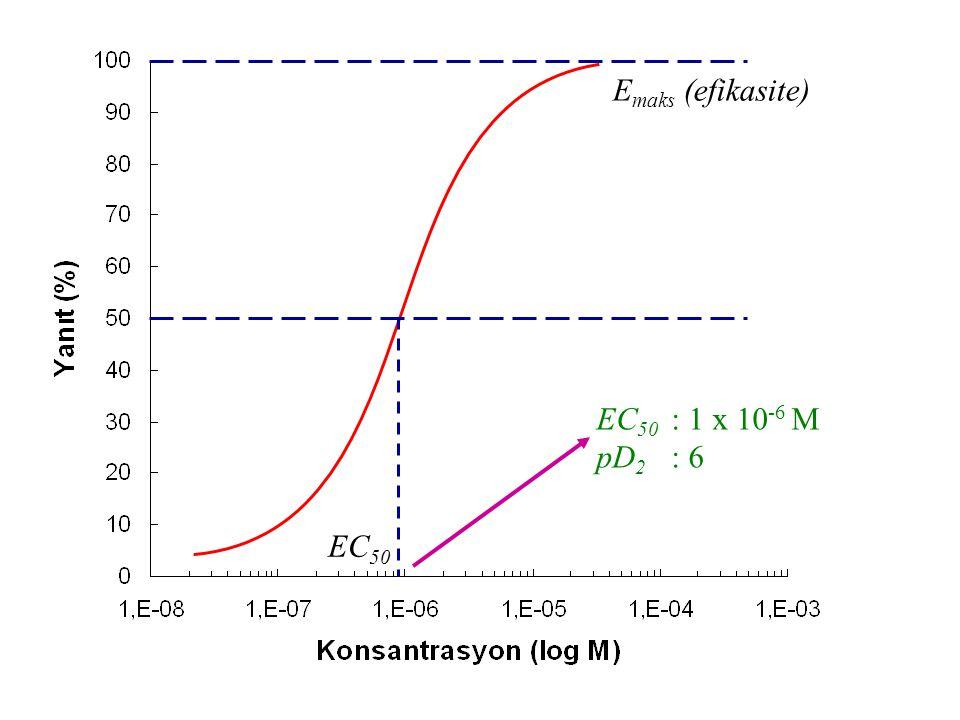 Emaks (efikasite) EC50 : 1 x 10-6 M pD2 : 6 EC50