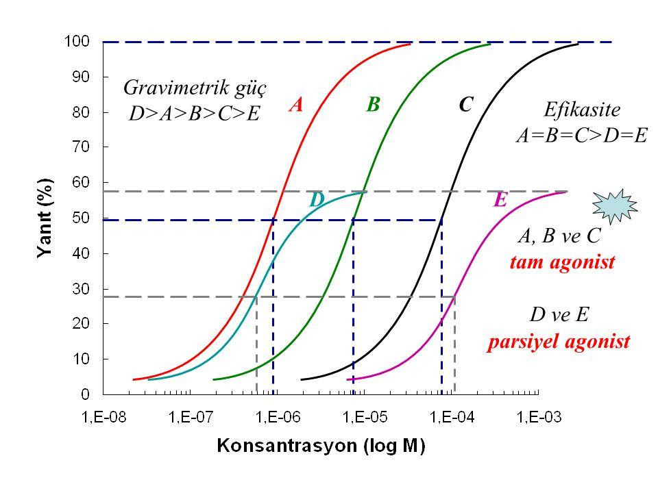 Gravimetrik güç D>A>B>C>E A B C Efikasite A=B=C>D=E