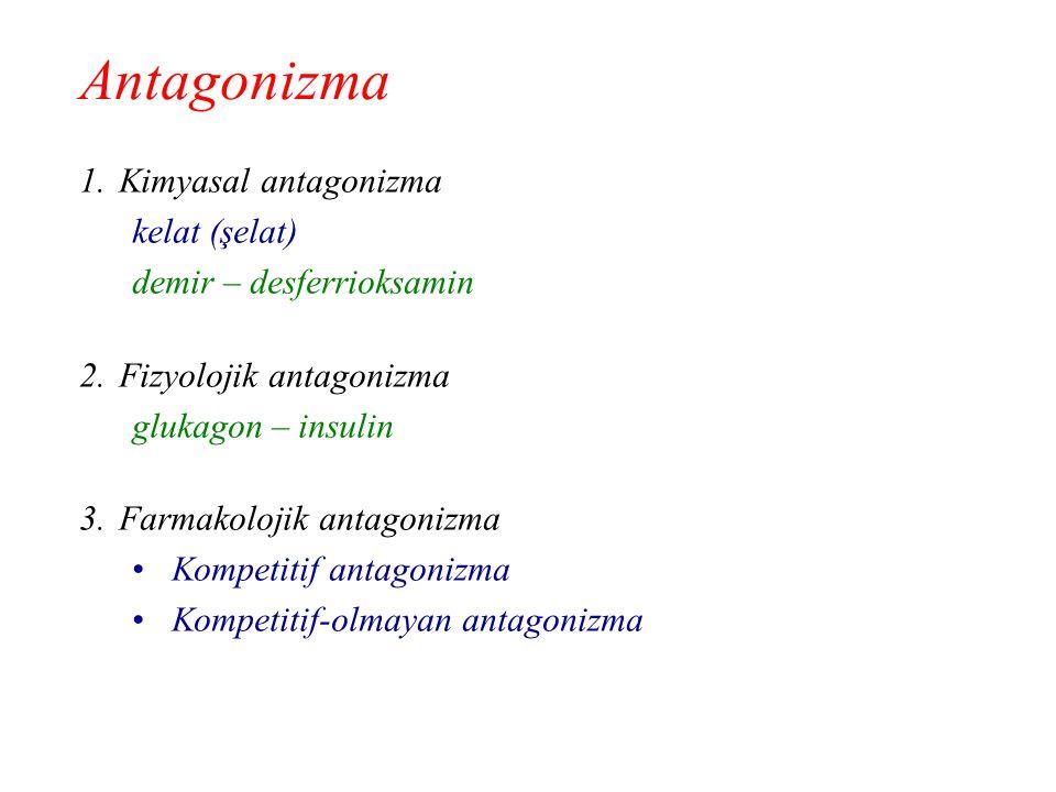Antagonizma Kimyasal antagonizma kelat (şelat) demir – desferrioksamin