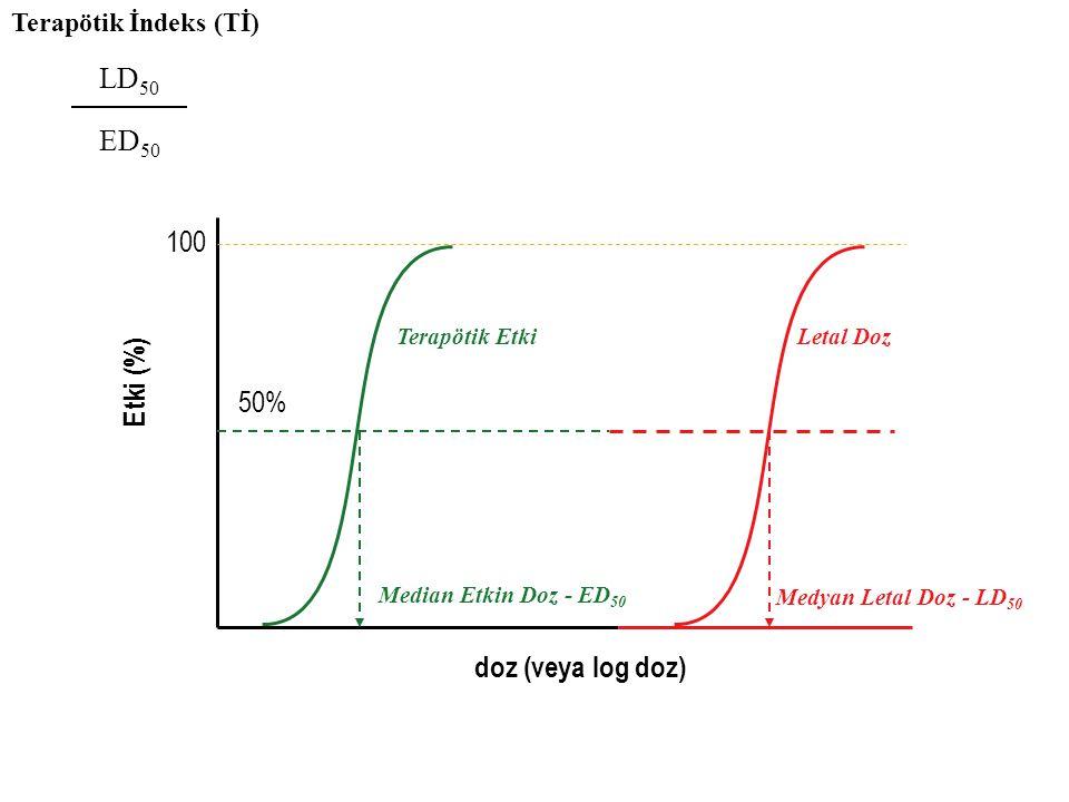 LD50 ED50 100 Etki (%) 50% doz (veya log doz) Terapötik İndeks (Tİ)