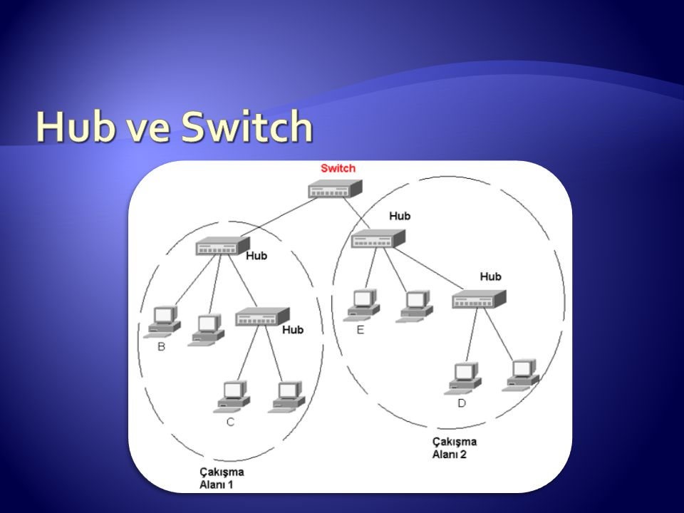 Hub ve Switch
