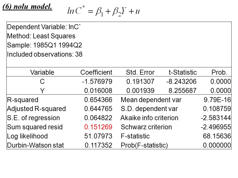 (6) nolu model. Dependent Variable: lnC* Method: Least Squares